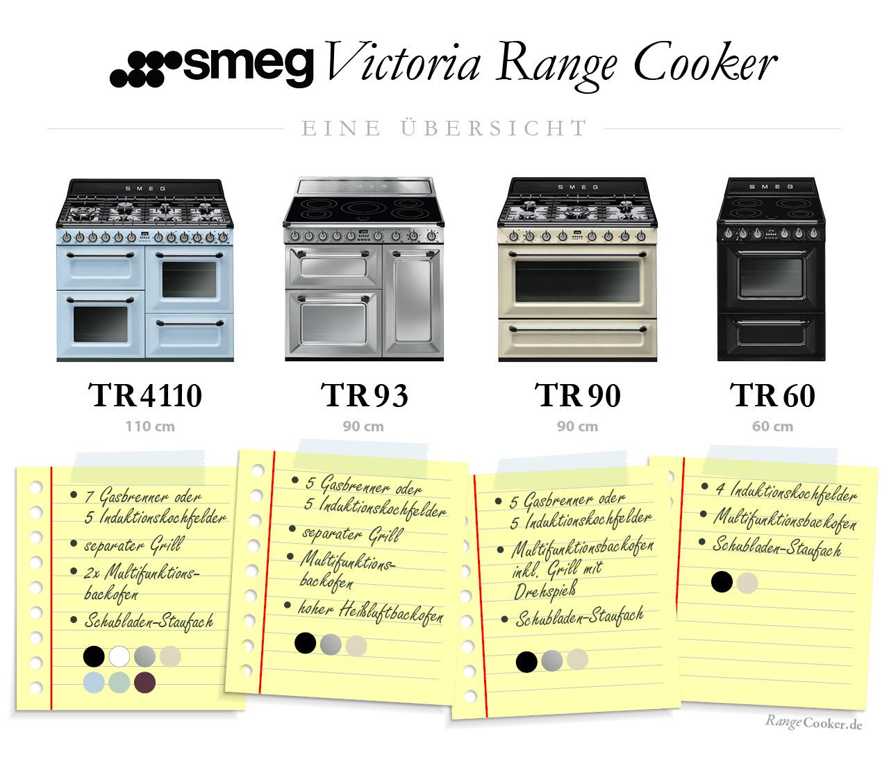 Smeg Victoria Range Cooker – eine Übersicht